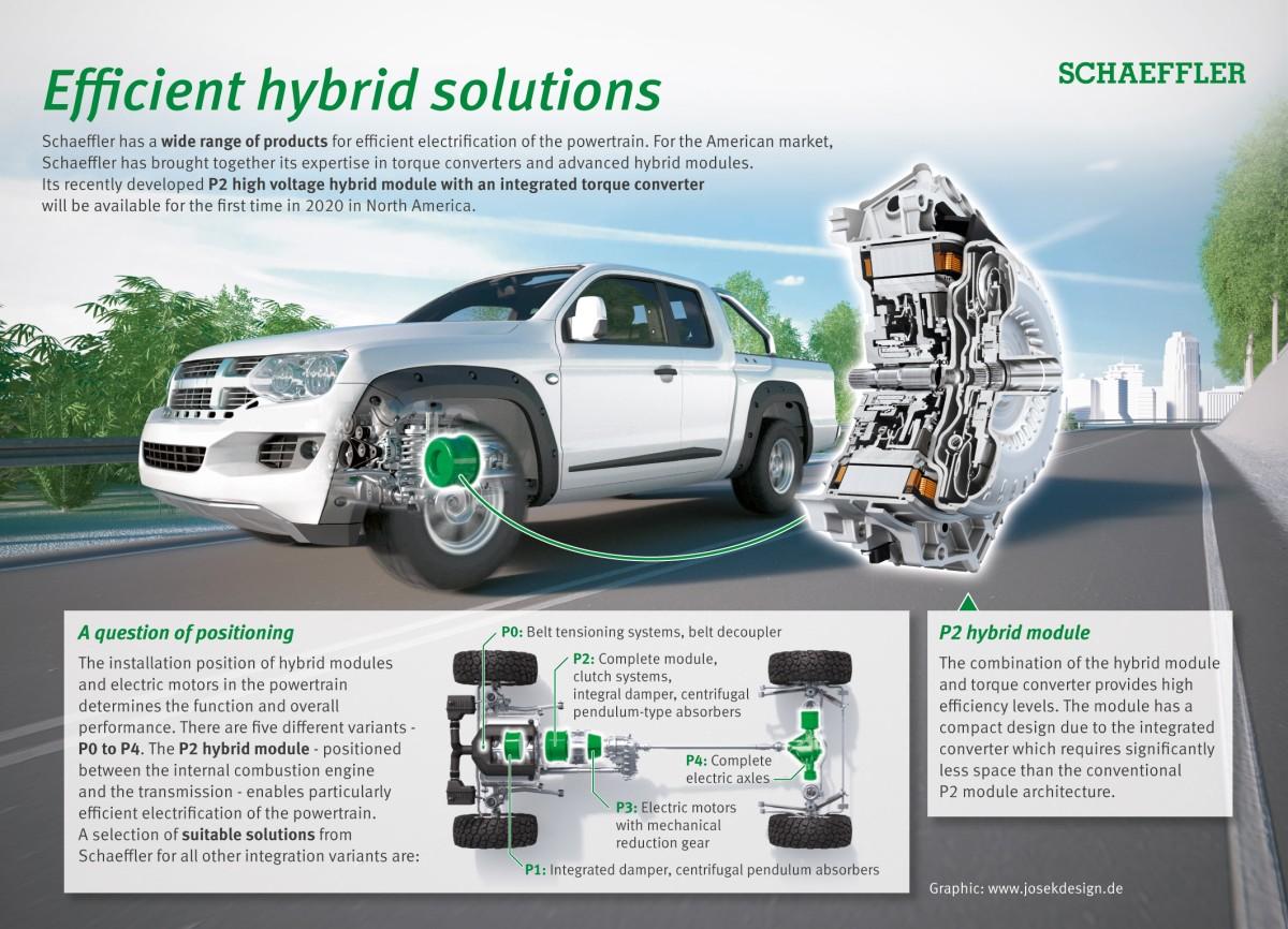 Efficient hybrid solutions